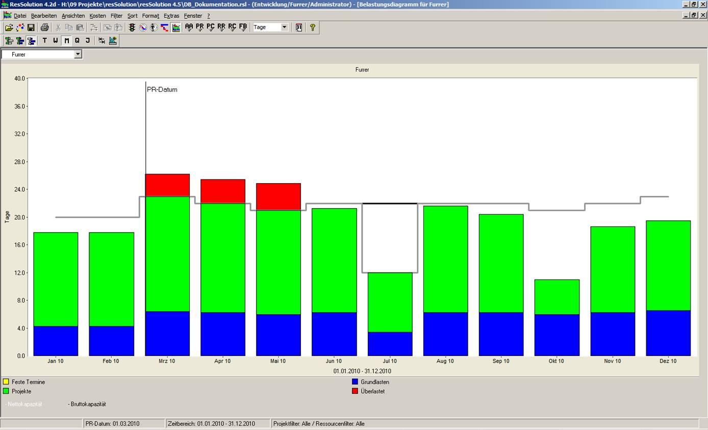 Das System für Multiproject-Ressourcen-Management